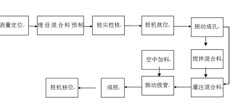 [宁和]车辆段土石方工程CFG桩工程施工方案