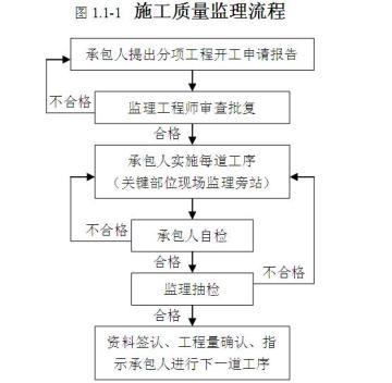 [云南]公路工程监理质量控制要点(图文丰富)