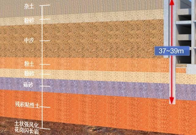 地下连续墙基坑支护施工实例