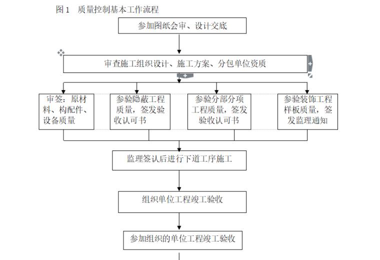 【市政道路】荆州城北快速路监理大纲(共151页)_15