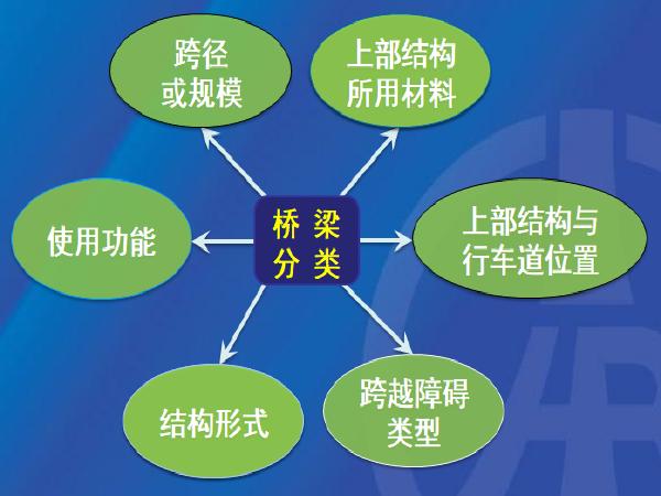 桥梁养护人员培训之桥梁常见病害及处置