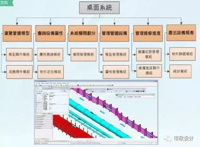 中国迄今运营里程最多地区的城市地下管廊建设成果和经验汇总_22