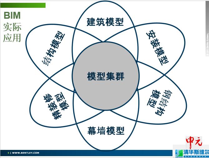 "BIM软件在""上海中心""项目的应用_5"