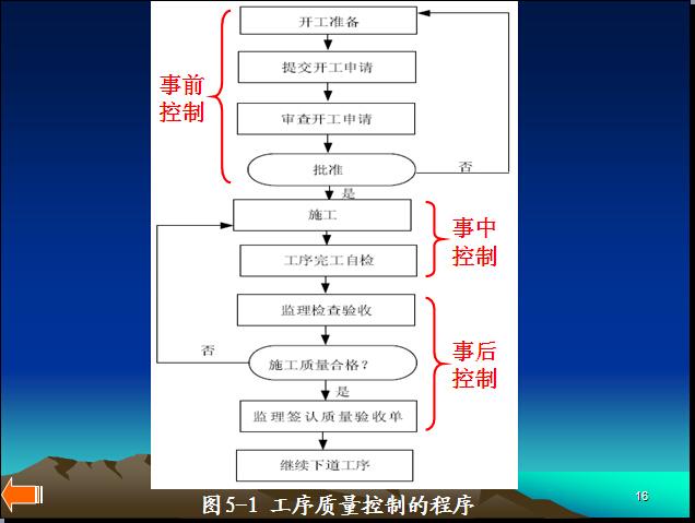 建设工程项目质量管理控制讲解(117页)