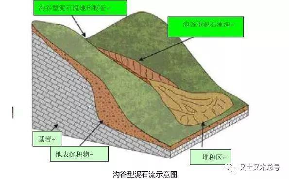 易发生泥石流的区域有哪些特点?应当如何防治?