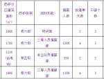 框剪结构人防工程初步设计说明范本(word,7页)