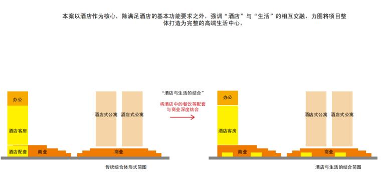 [广东]大朗高层商业综合体建筑设计方案文本_5