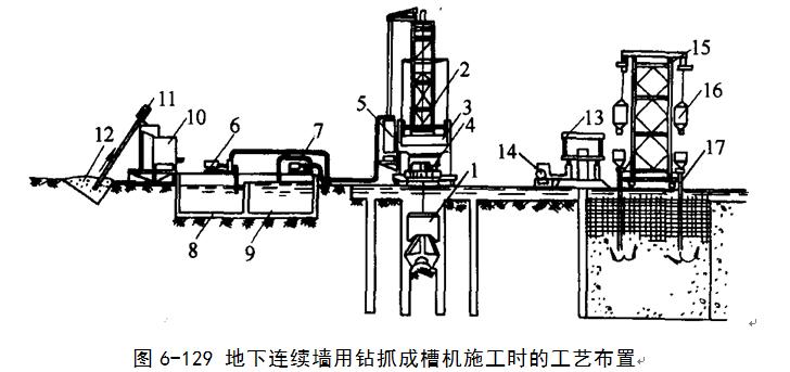 基坑支护结构施工培训讲义(word,共125页)-地下连续墙用钻抓成槽机施工时的工艺布置