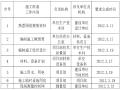 城市道路绿化施工方案模板(54页)