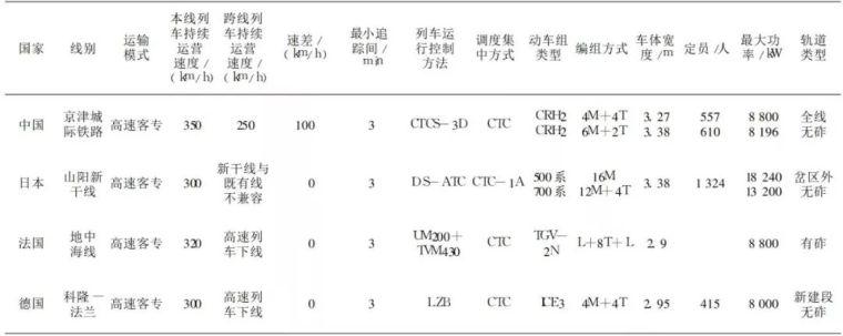 中国铁路、隧道与地下空间发展概况_8