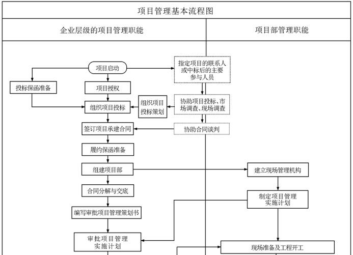 施工企业项目管理标准化手册(213页,表格丰富)