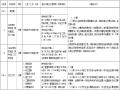 公路工程工程量清单(2016)第100章解析及计量支付