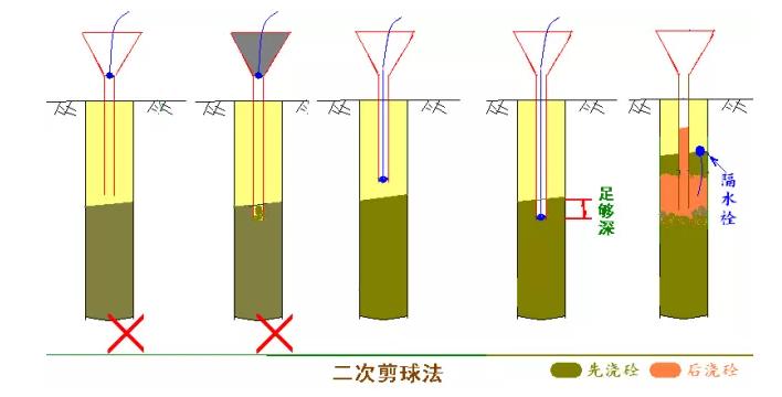 [图文]桩基施工及溶洞的处理方法_16