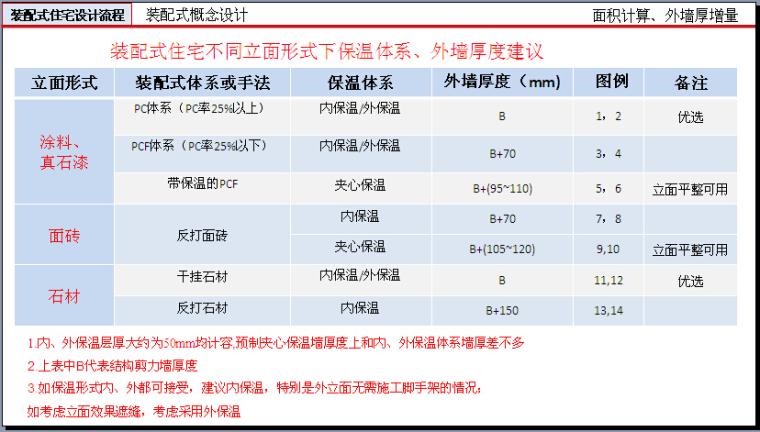 装配式建筑设计与研究讲义(201页,图文丰富)_8