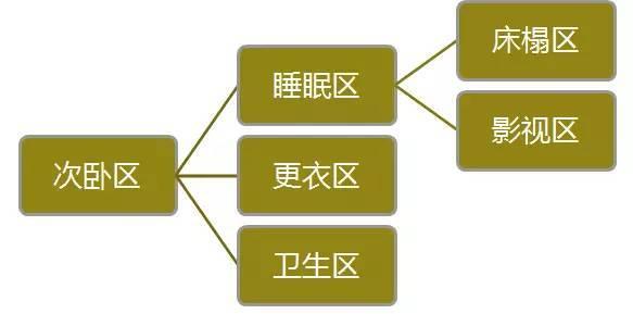 住宅户型的合理尺度(经济型、舒适型、享受型)_36