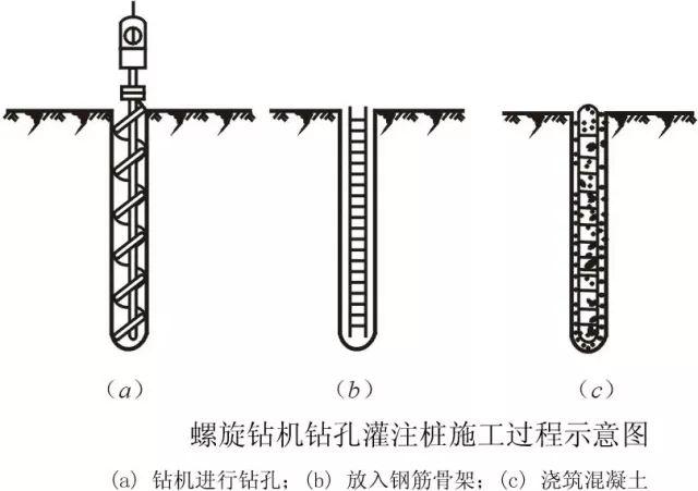 [图文]桩基施工及溶洞的处理方法_5