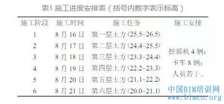 BIM,BIM软件,BIM在基坑开挖的应用,中国BIM培训网