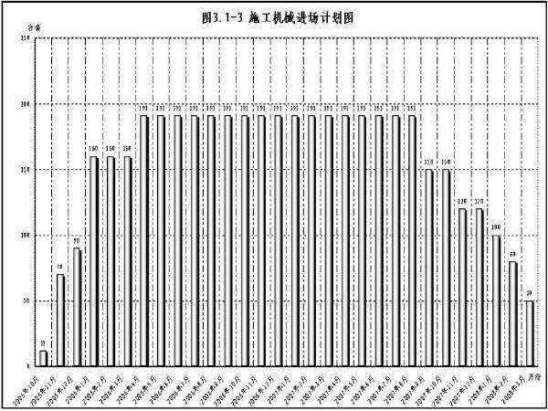 湖北省某高速公路某段实施性施工组织设计(260页)