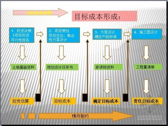 房地产企业成本控制部岗位职责(图表)35页