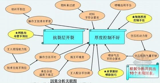 [QC成果]聚氨酯硬泡外墙外保温施工质量控制(喷涂法)