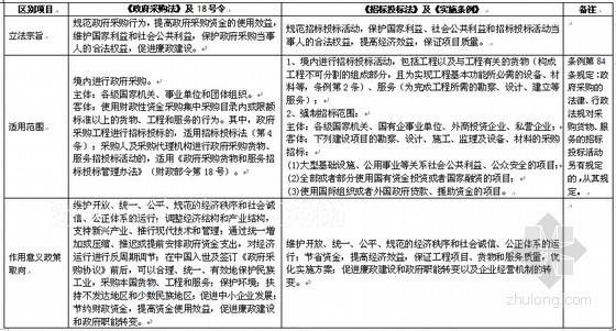 政府采购与招标投标适用法律法规主要区别一览表
