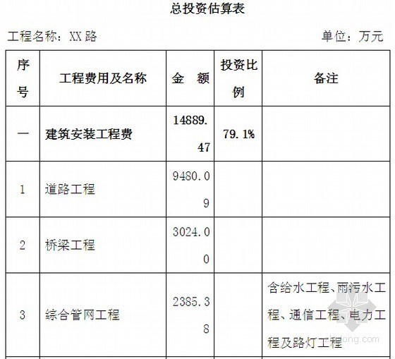 [重庆]2014年市政工程项目可行性研究建议书(含建设方案 投资估算)