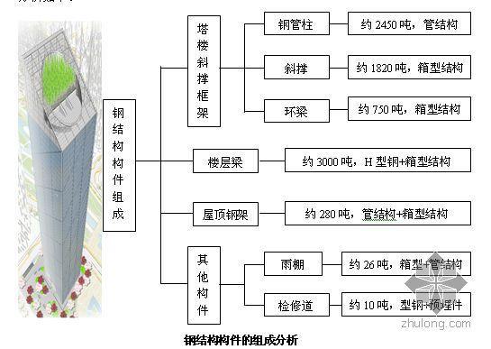 广州某超高层建筑钢结构工程施工组织设计(斜撑框架+混凝土核心筒结构)