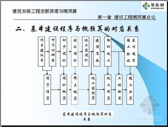 建筑安装工程概预算PPT讲义(2014)102页