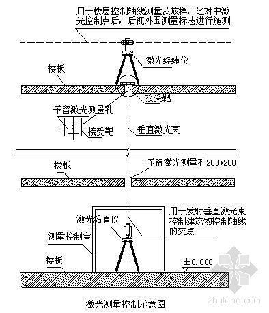 浙江某工程施工测量方案
