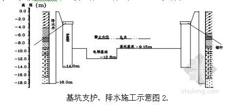[吉林]商厦扩建工程深基坑人工降水设计与施工