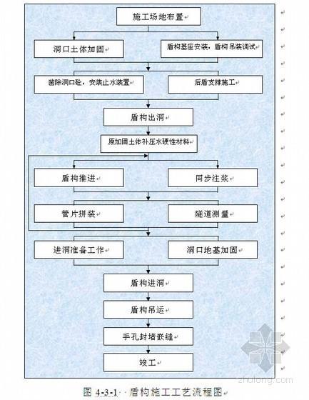 楼房监控施组资料下载-广州地铁二号线双线盾构区间施工组织设计(投标)