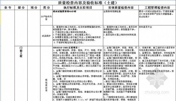建筑工程质量检查内容及验收标准表(土建、设备、市政与园林)