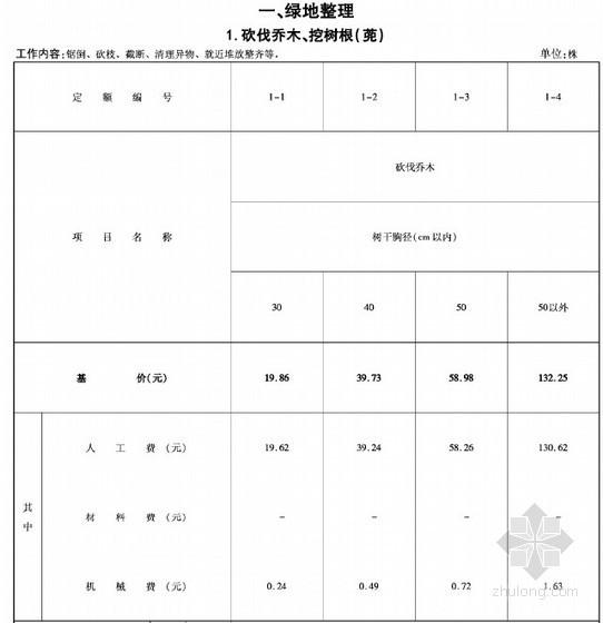 [河北]2014版园林绿化工程消耗定额(243页)