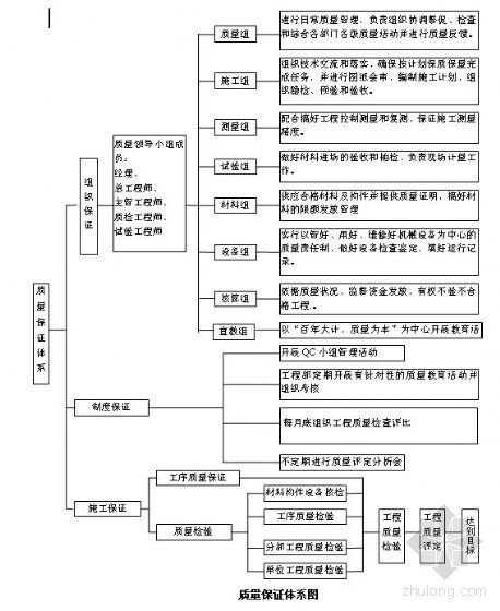 浙江某工程质量保证体系图
