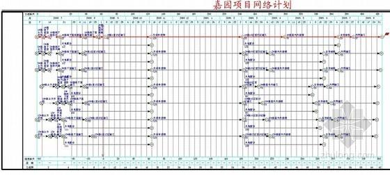 [辽宁]高层小区工程施工组织设计