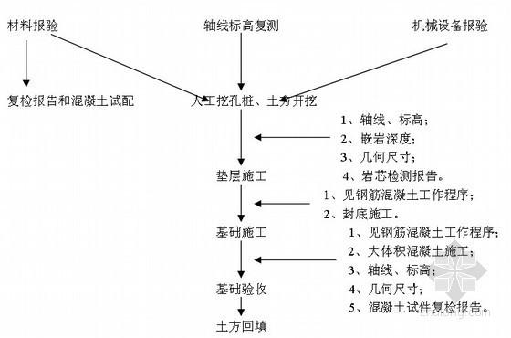 [四川]科教楼地基与基础工程监理细则