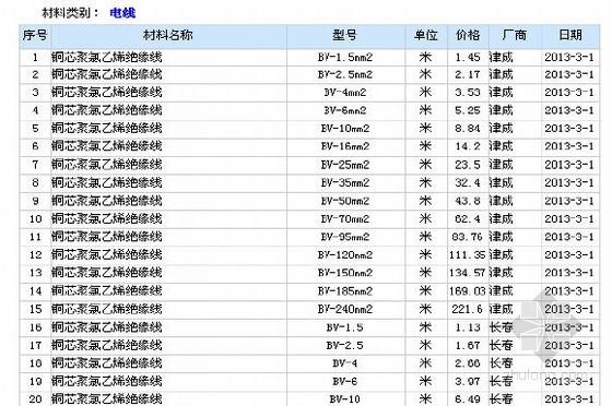 [长春]2013年1-6月份材料信息指导价各专业(394页)