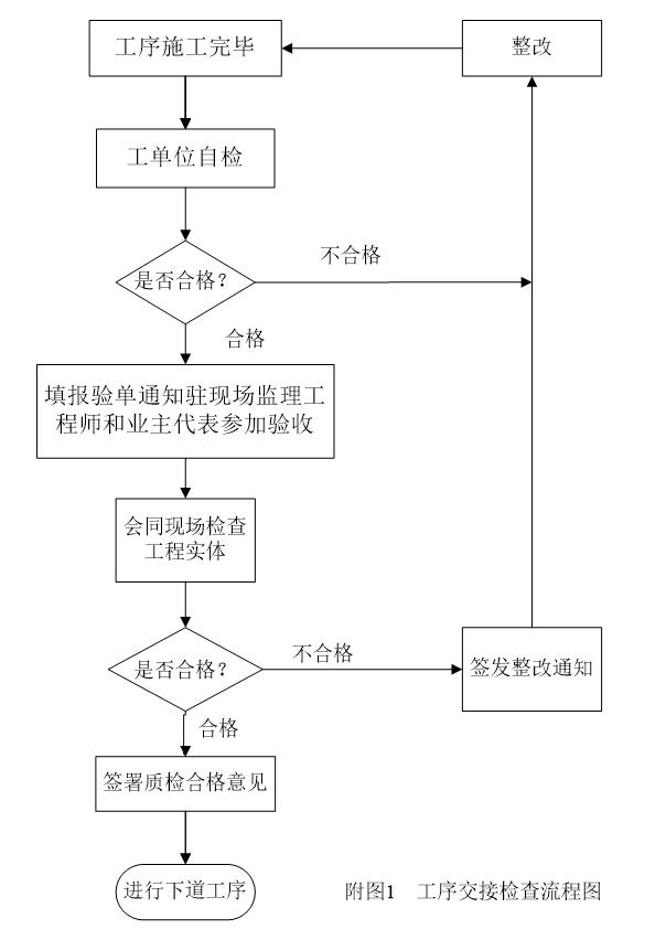 河北华网管道工程监理细则(共19页)