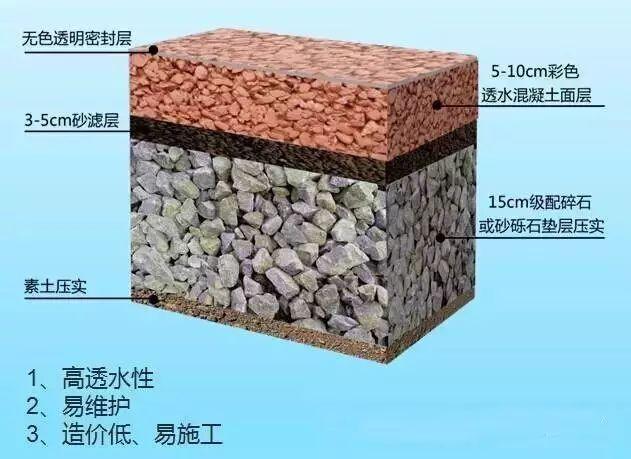 彩色沥青混凝土路面的设计与施工应用_5