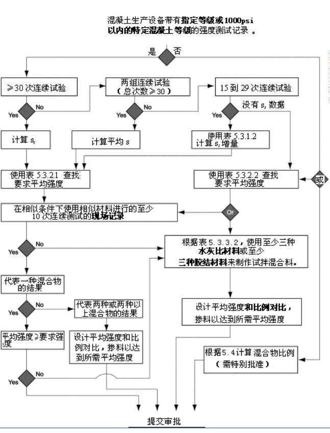 ACI-318R-08混凝土结构设计规范(中文版)_2