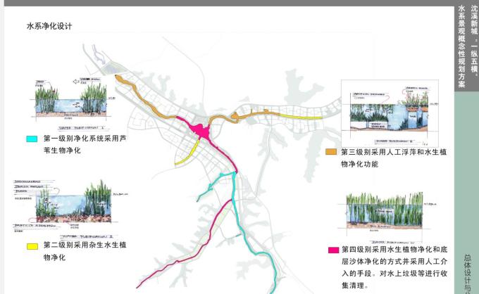"""[辽宁]""""一纵五横""""水系景观概念性规划设计_7"""