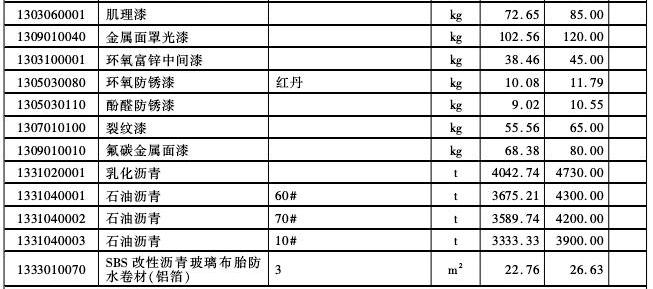 【厦门】2017年10月建设工程信息(信息价)_6