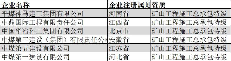 盘点|全国总承包特级企业全名单(2019年2月版)_23