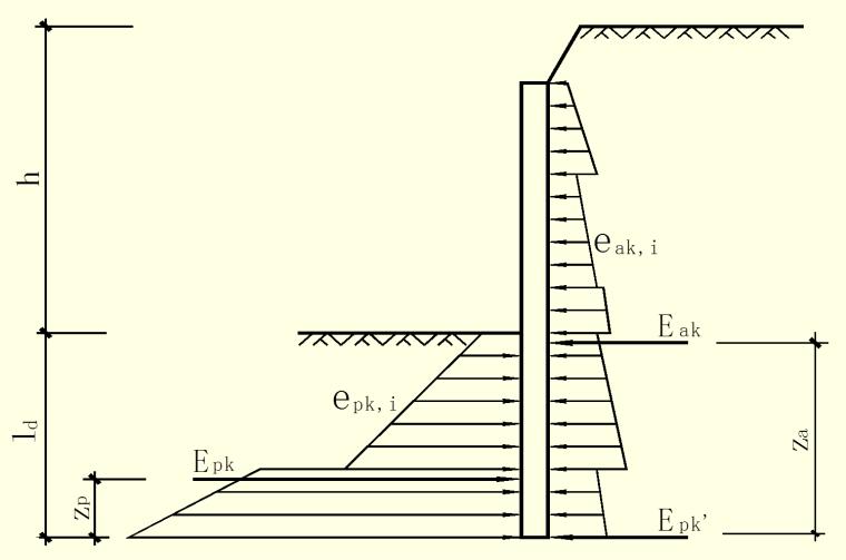 深基坑支护结构的设计计算培训讲义(ppt,共119页)