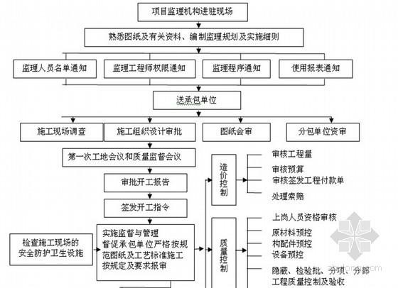 [山东]高层住宅楼工程监理规划范本(流程图丰富)