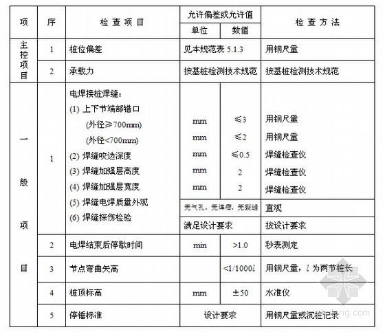 [浙江]建筑工程施工质量验收检查用表(176页)