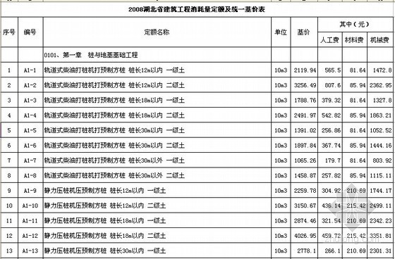 湖北省建筑工程消耗量定额及统一基价表(2008)