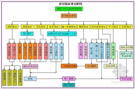 蚌宁高速公路桥梁工程施工组织设计(2011年投标)