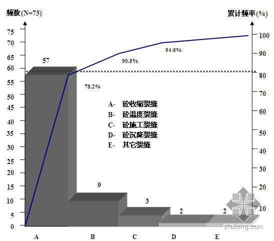 超长地下室砼底板及墙体结构裂缝控制(QC成果)