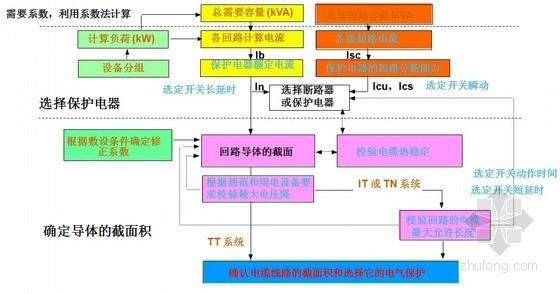 低压电气装置配电系统PPT